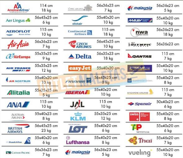 Medidas Compañias Aéreas Equipaje de Mano